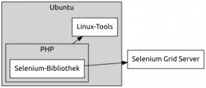 Infografik #1: Mit Hilfe von PHP und Linux-Tools Selenium Grid ansteuern