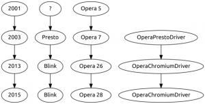 Infografik #3: Verschiedene Engine-Versionen von Opera