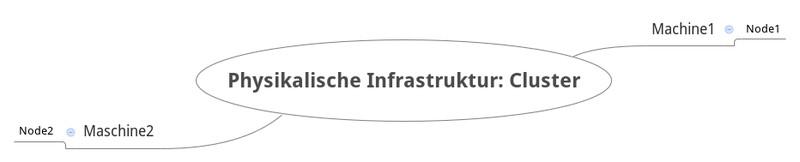 Infografik #2: ElasticSearch: Physikalische Infrastruktur eines Clusters (Schema)