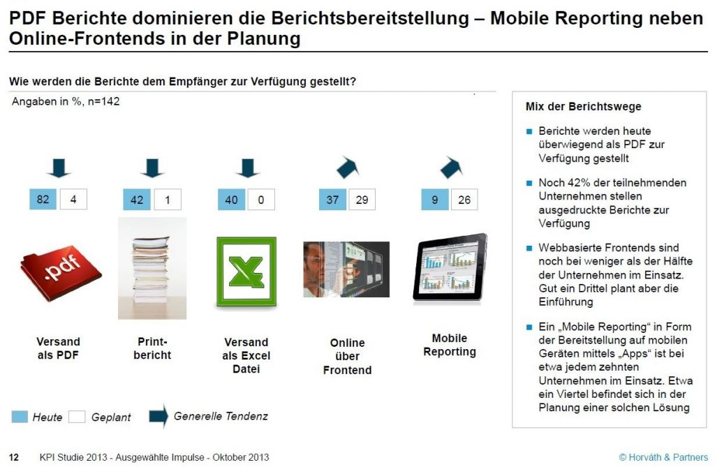 Infografik: Mobile Reporting und Online Frontends